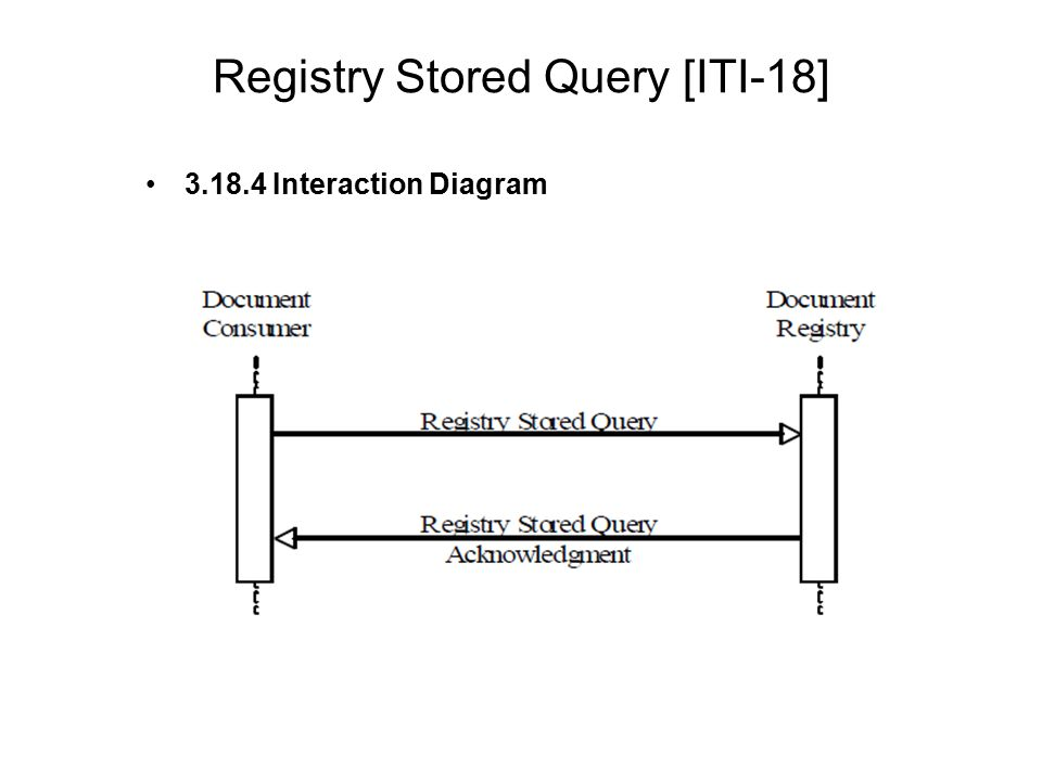Registry Stored Query [ITI-18]